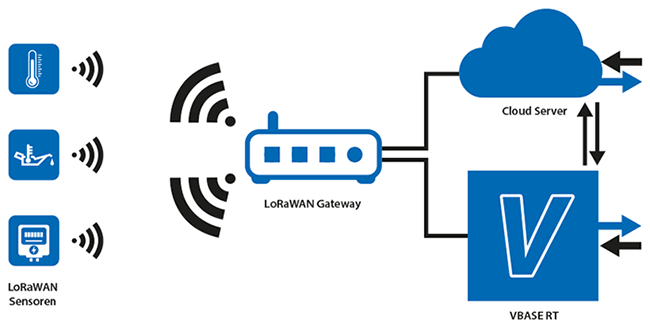 VBASE kommuniziert direkt mit dem LoRaWAN Gateway und verarbeitet die Daten oder gibt sie an weitere dedizierte Systeme weiter.
