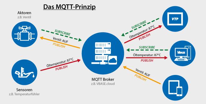 Das MQTT Prinzip.